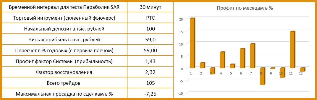 результаты тестирования индикатора ПАРАБОЛИК SAR