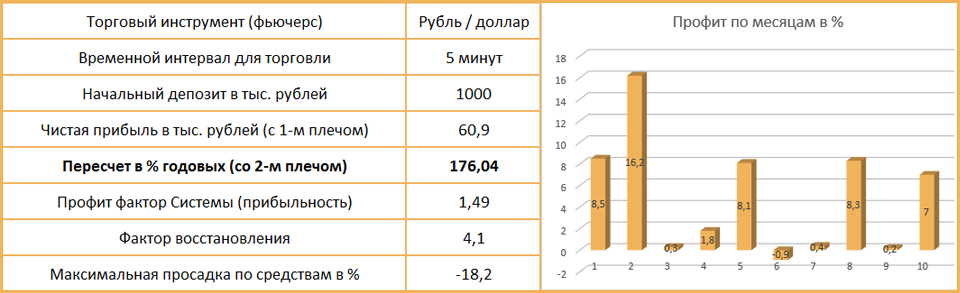 результаты тестирования индикатора СКОЛЬЗЯЩИЕ СРЕДНИЕ