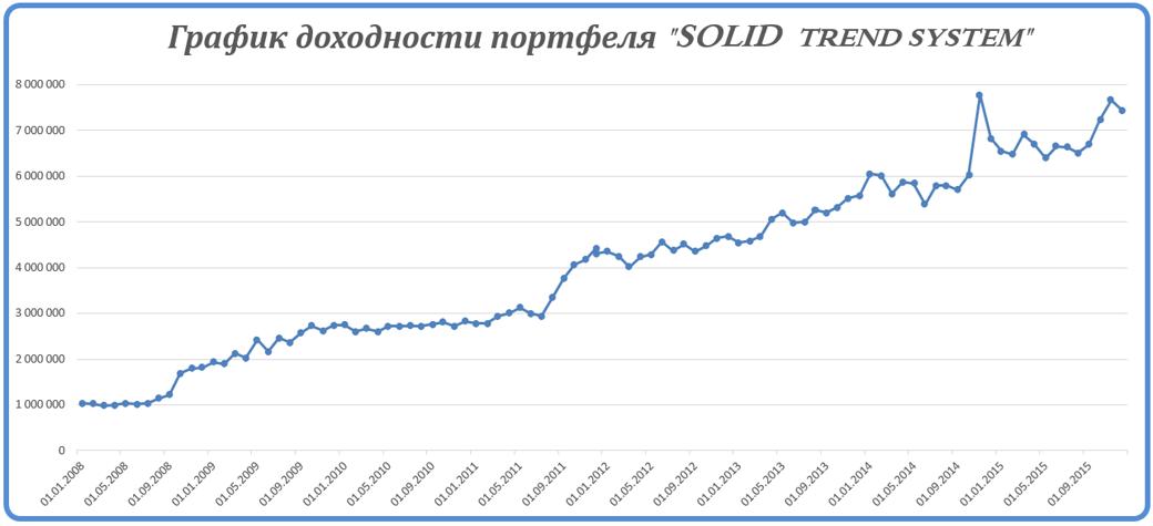 доходность портфеля: трендовая торговая система STS_2