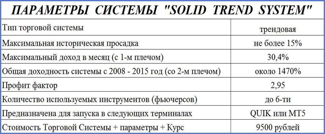 параметры трендовой торговой системы STS
