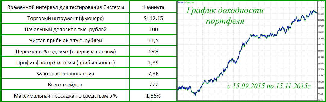 Результаты тестов и график доходности системы