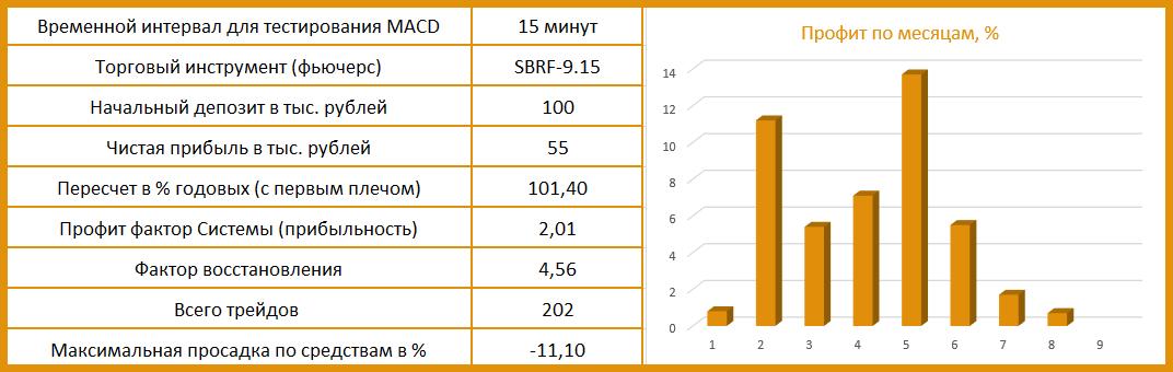 результаты тестирования индикатора MACD