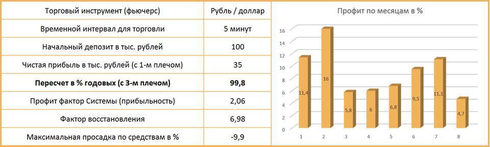 результаты тестирования индикатора стохастик