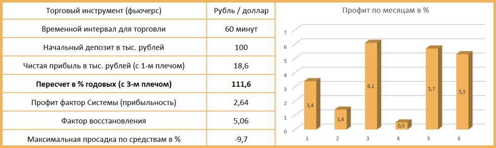 результаты тестирования индикатора ишимоку