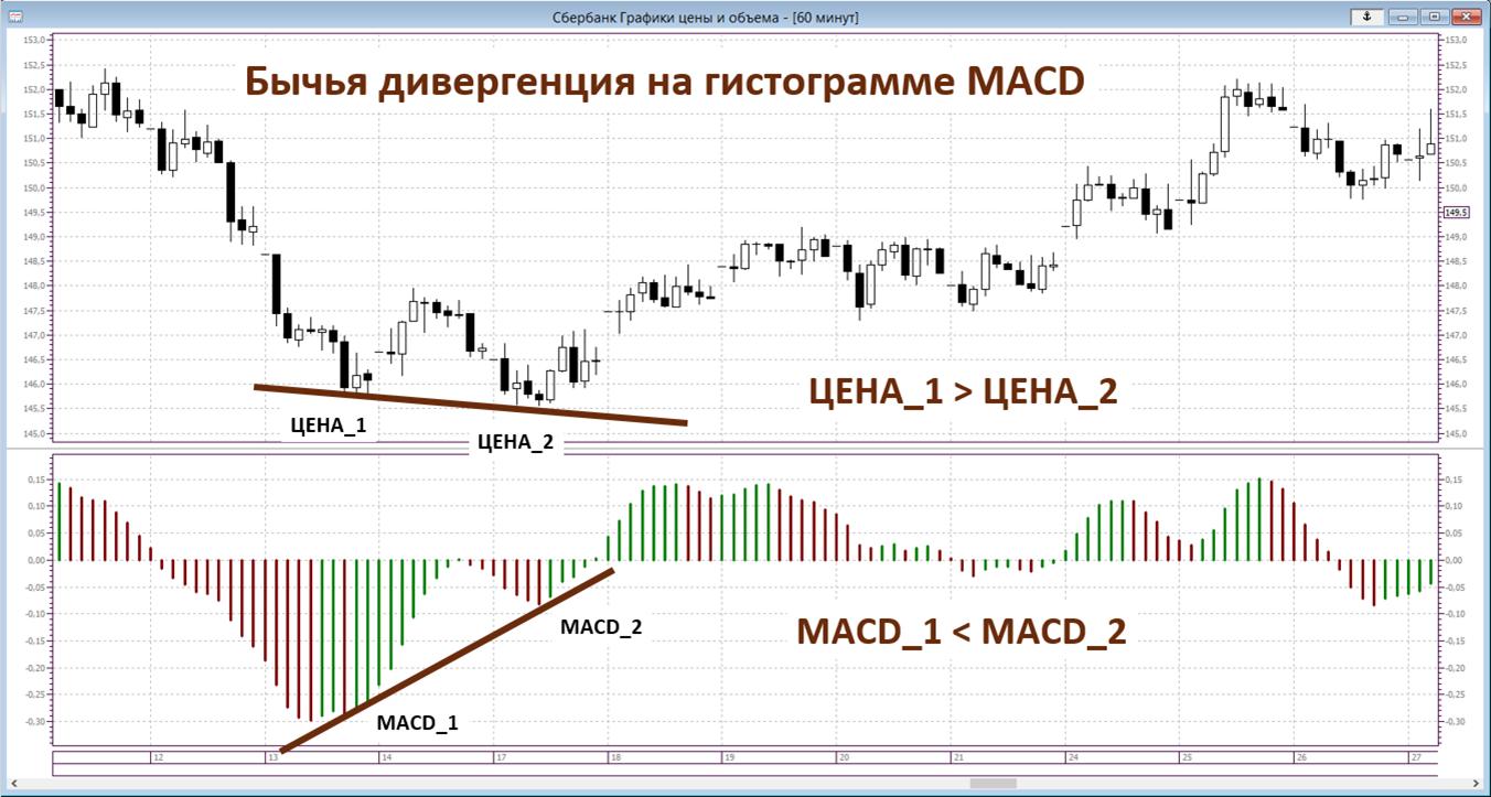 индикатор MACD дивергенция