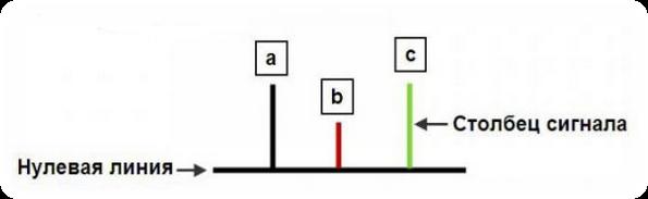 сигналы индикатора АО