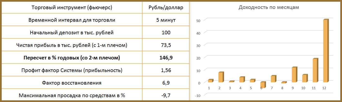 результаты тестирования индикатора АС