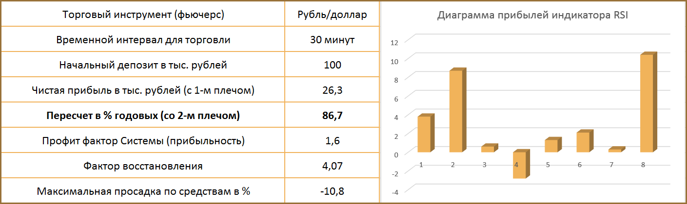 результаты тестирования индикатора RSI