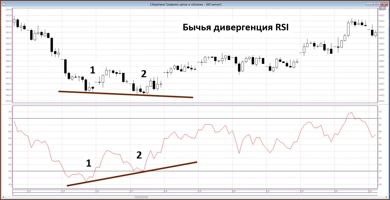индикатор RSI - дивергенция