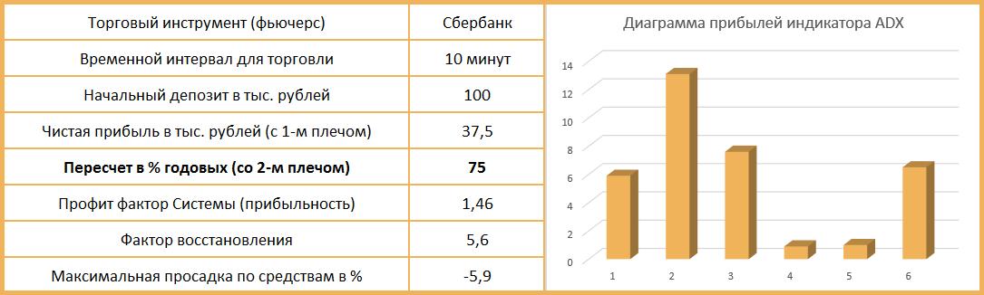 profit индикатора ADX
